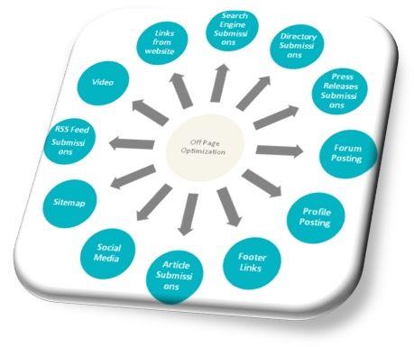 Backlink Opportunities Guernsey Digital Marketing