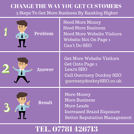 Guernsey Digital Marketing Infographic